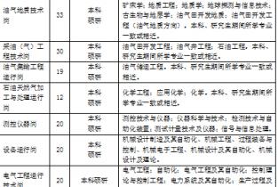 中国石化中原油田2020年毕业生招聘公告