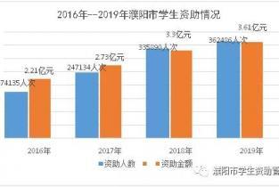 2019年濮阳市学生资助发展报告