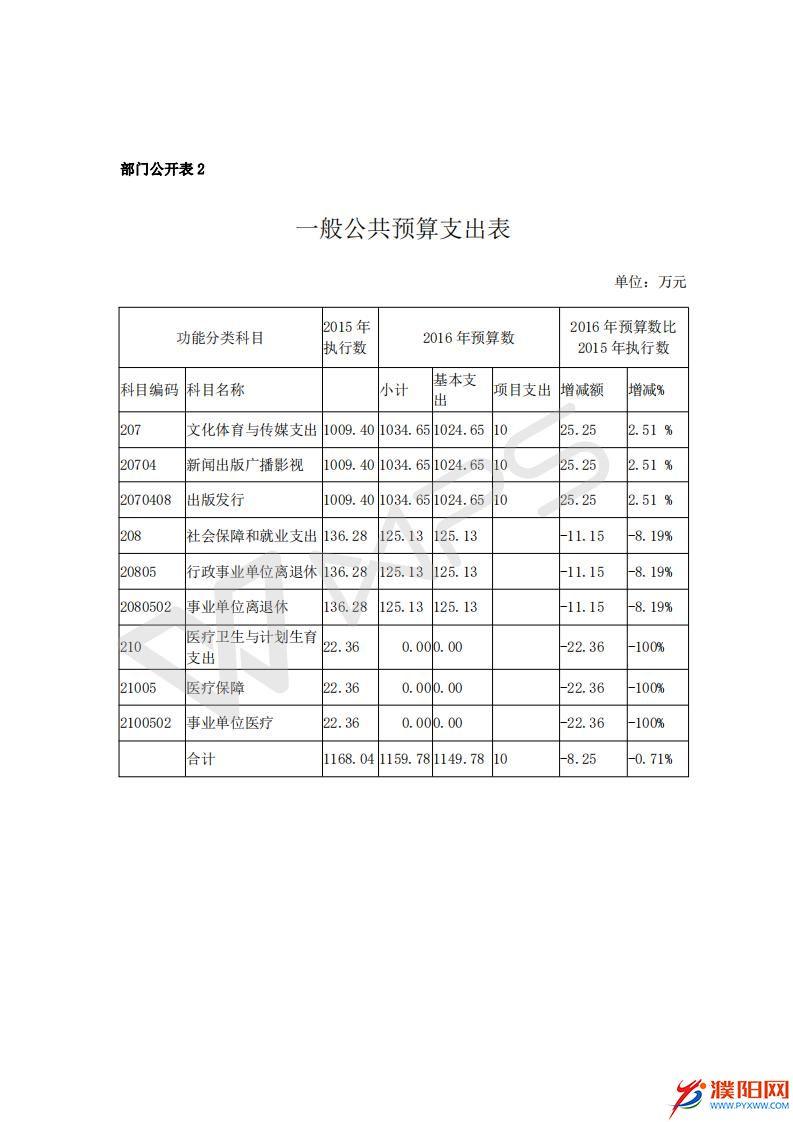 2016濮阳日报社预算公开文件_10.jpg