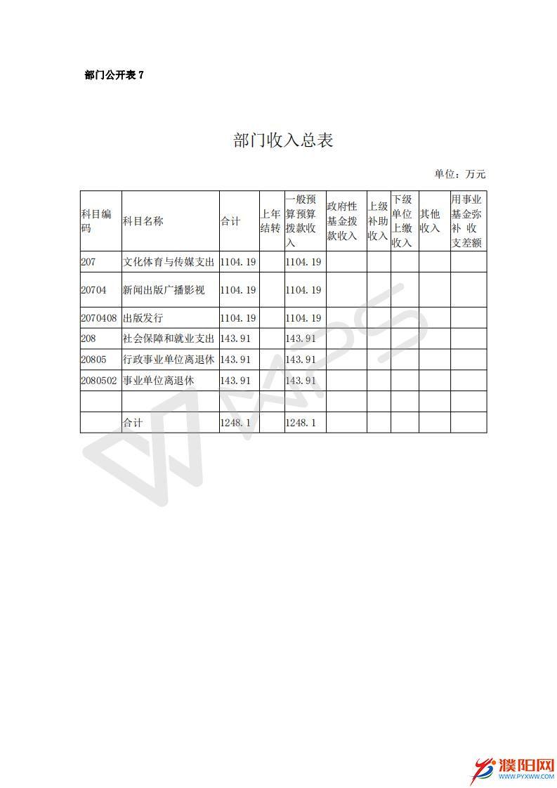 2017濮阳日报社预算公开文件_15.jpg