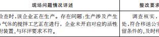 濮阳市经济技术开发区督办问题查处整改情况清单